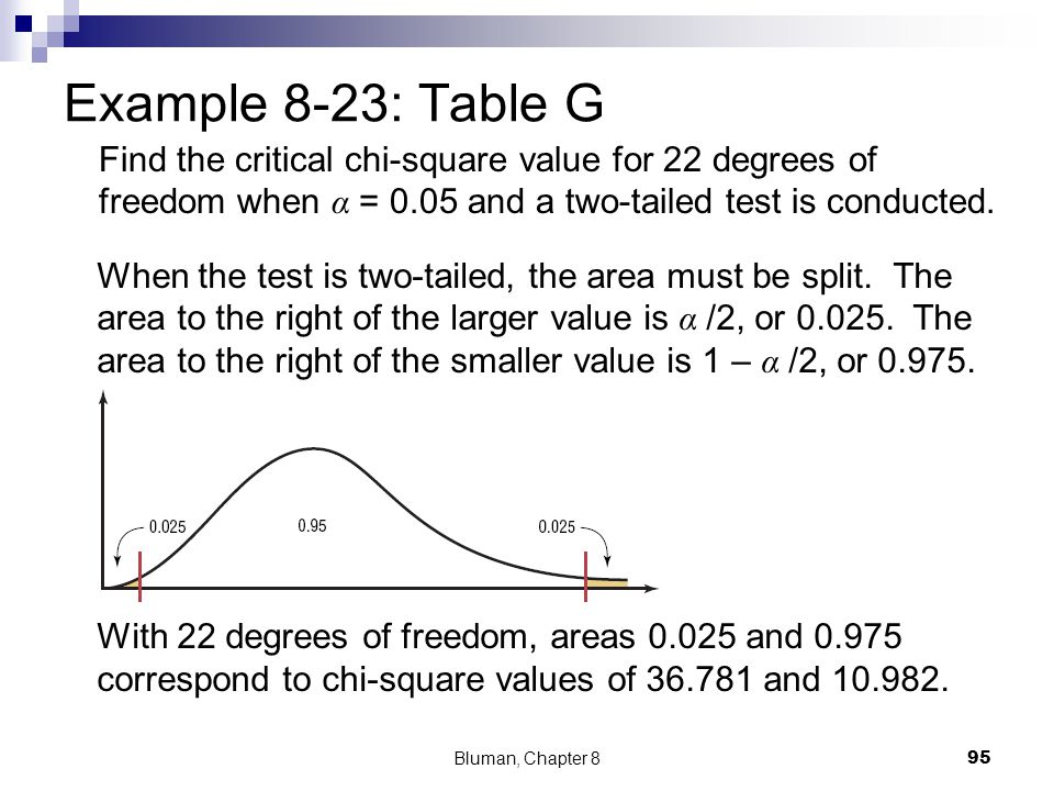Example 8-23: Table G Find the critical chi-square value for 22 degrees of freedom when α = 0.05 and a two-tailed test is conducted.