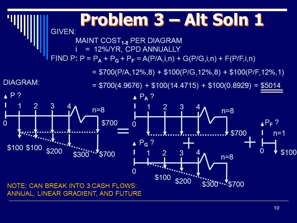 Problem 3 – Alt Soln 1 GIVEN: MAINT COST1-8 PER DIAGRAM