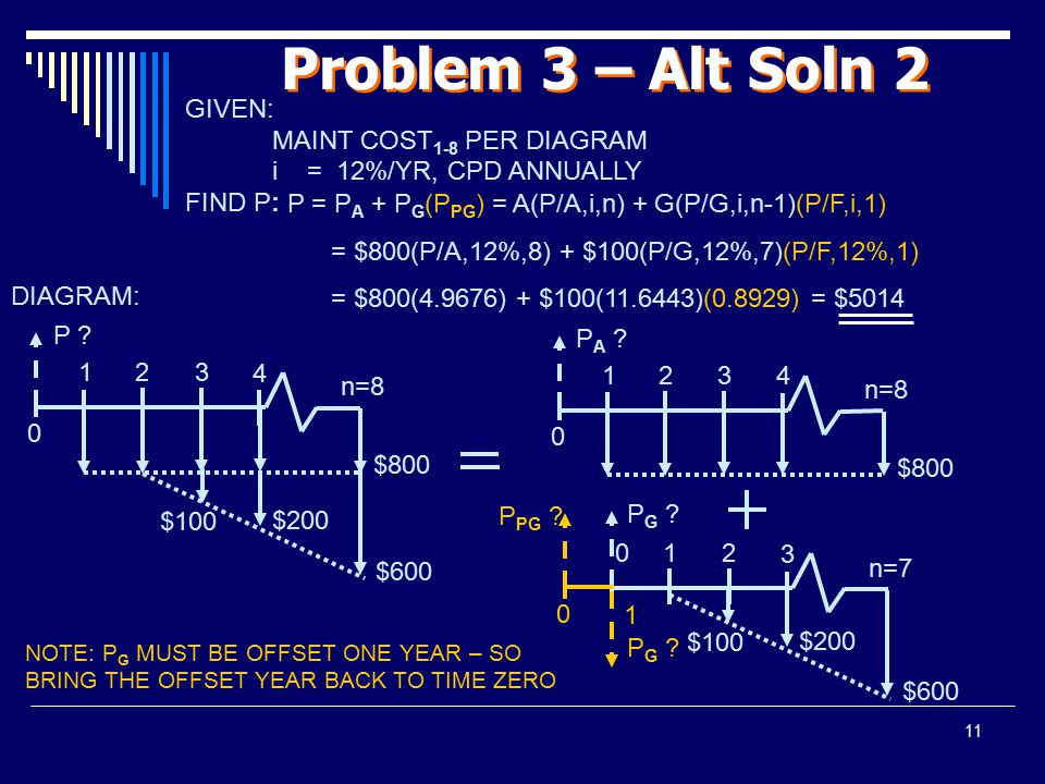 Problem 3 – Alt Soln 2 GIVEN: MAINT COST1-8 PER DIAGRAM