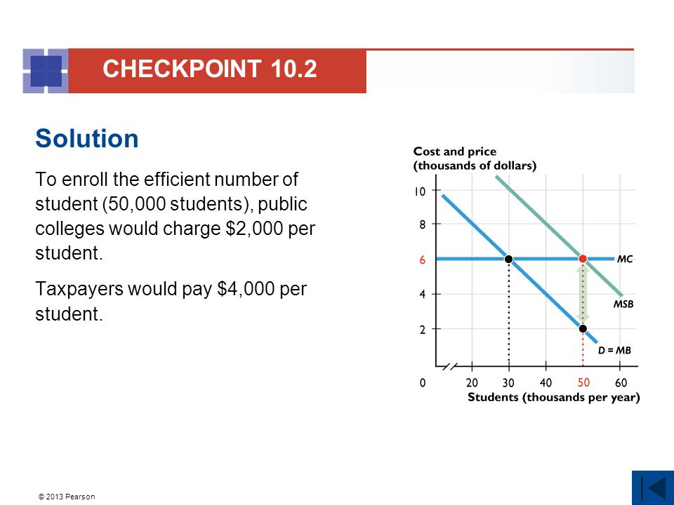 CHECKPOINT 10.2 Solution. To enroll the efficient number of student (50,000 students), public colleges would charge $2,000 per student.