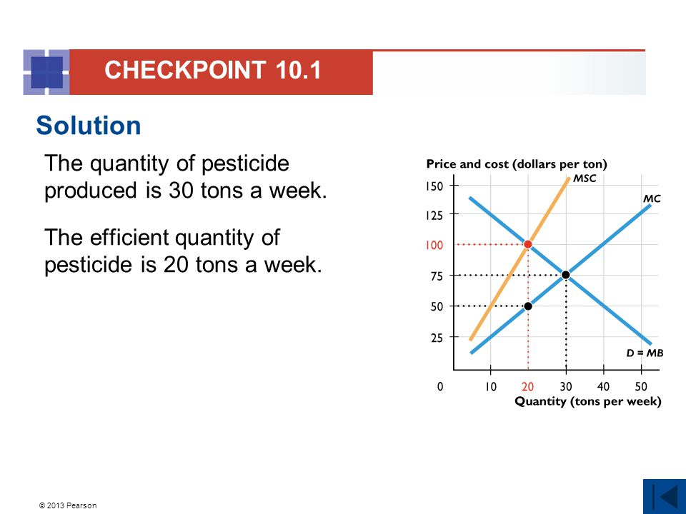 CHECKPOINT 10.1 Solution. The quantity of pesticide produced is 30 tons a week. The efficient quantity of pesticide is 20 tons a week.