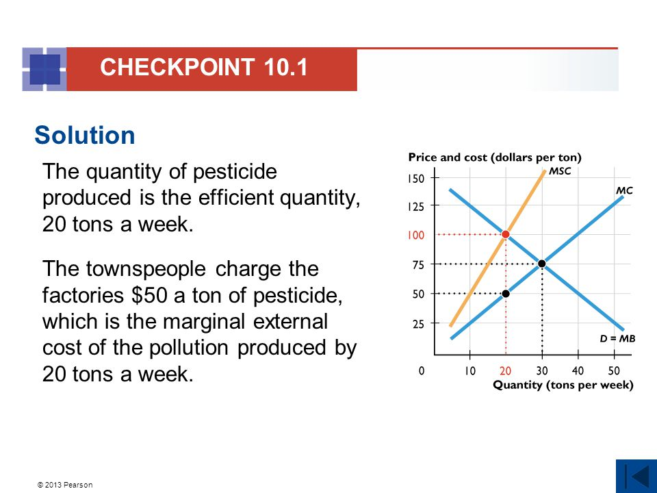 CHECKPOINT 10.1 Solution. The quantity of pesticide produced is the efficient quantity, 20 tons a week.