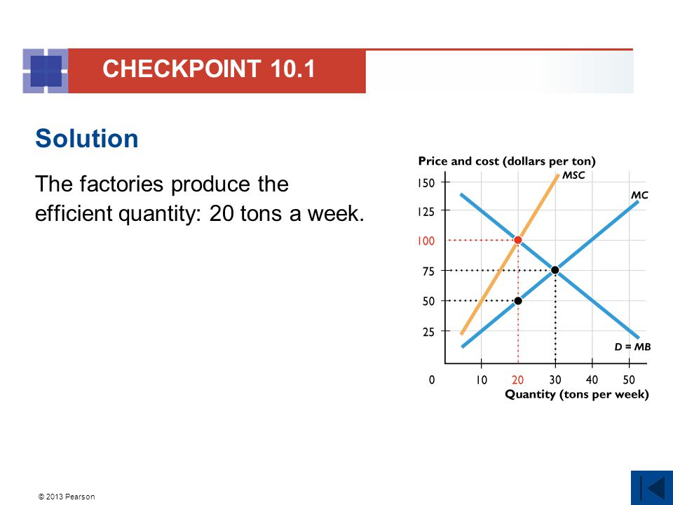 CHECKPOINT 10.1 Solution The factories produce the efficient quantity: 20 tons a week. 9