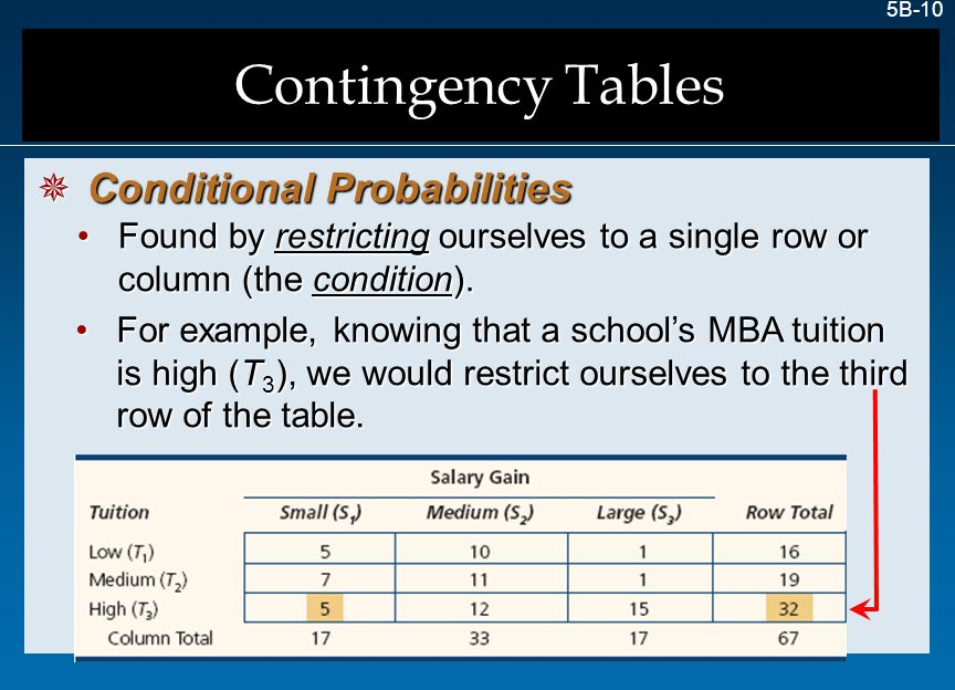 Contingency Tables Conditional Probabilities