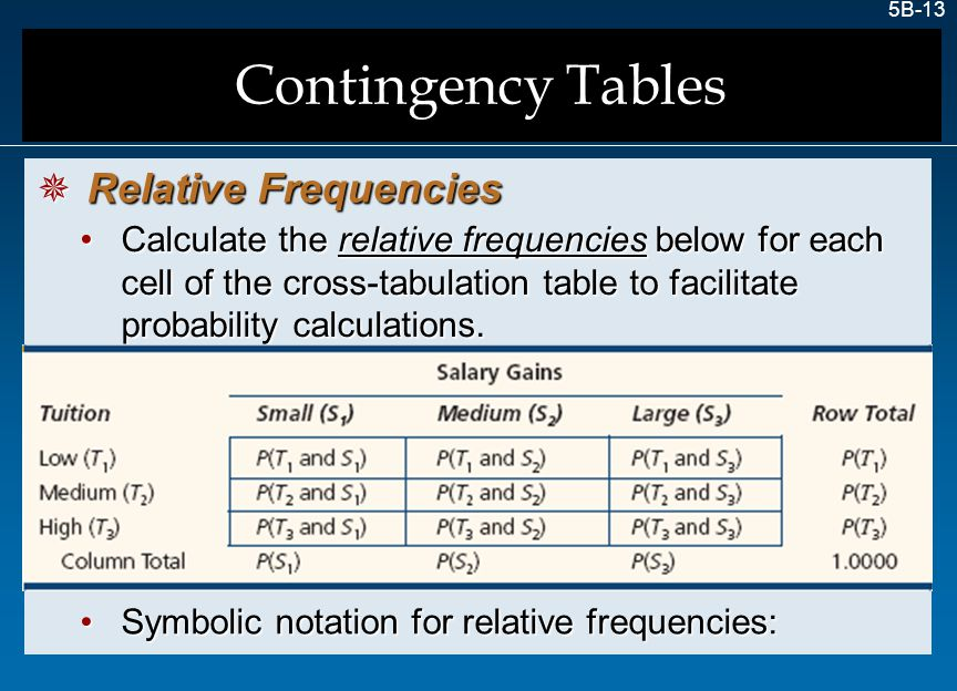 Contingency Tables Relative Frequencies