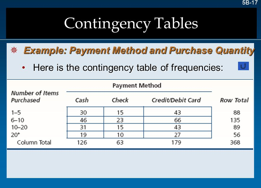 Contingency Tables Example: Payment Method and Purchase Quantity