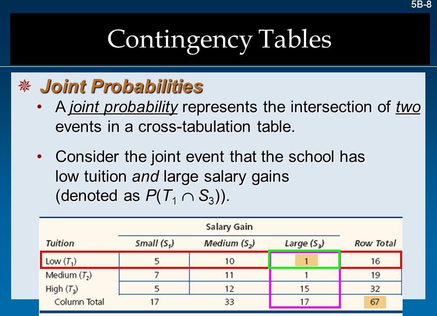 Contingency Tables Joint Probabilities