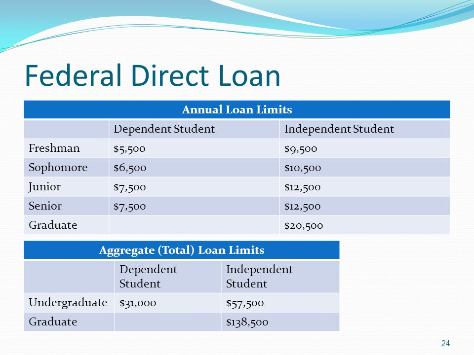Aggregate (Total) Loan Limits