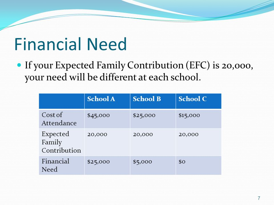 Financial Need If your Expected Family Contribution (EFC) is 20,000, your need will be different at each school.
