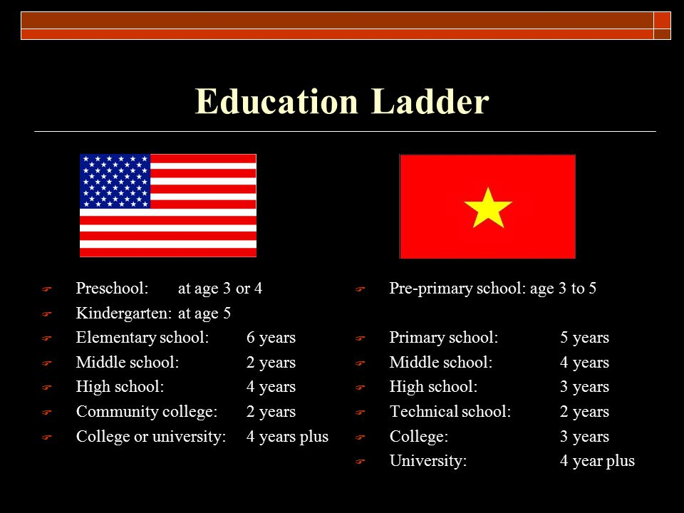 Education System in America and Vietnam - ppt video online download