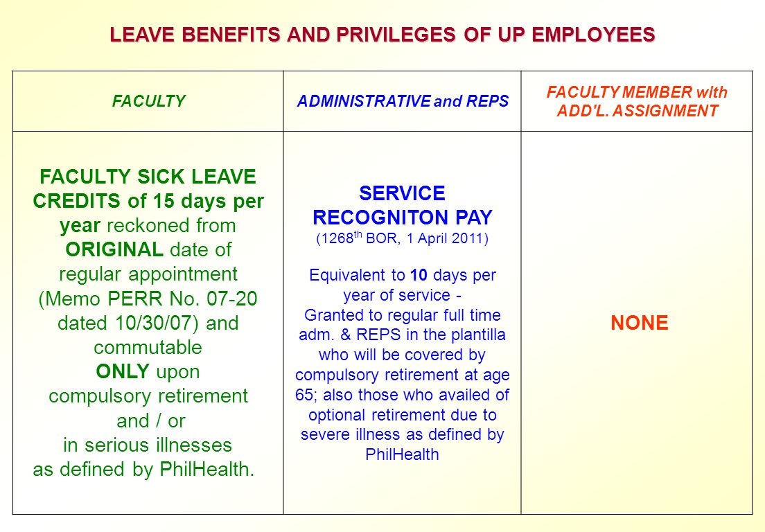 LEAVE BENEFITS AND PRIVILEGES OF UP EMPLOYEES SERVICE RECOGNITON PAY