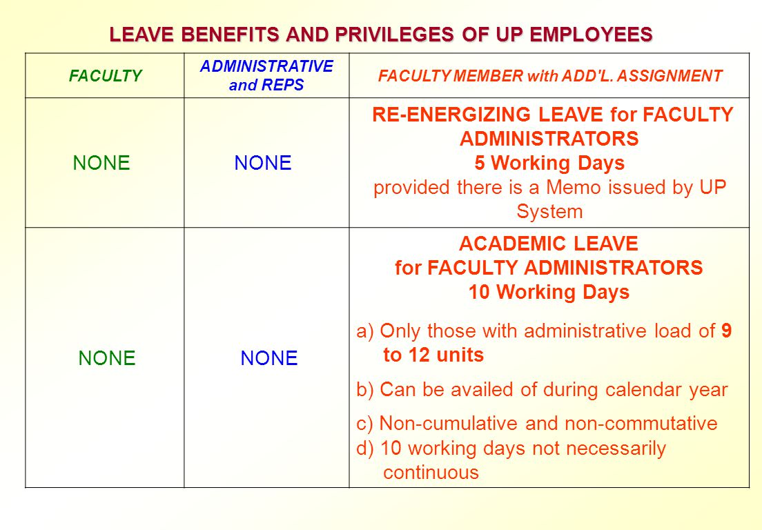 LEAVE BENEFITS AND PRIVILEGES OF UP EMPLOYEES NONE