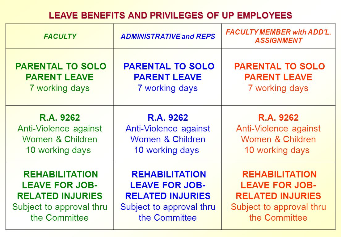 LEAVE BENEFITS AND PRIVILEGES OF UP EMPLOYEES R.A. 9262