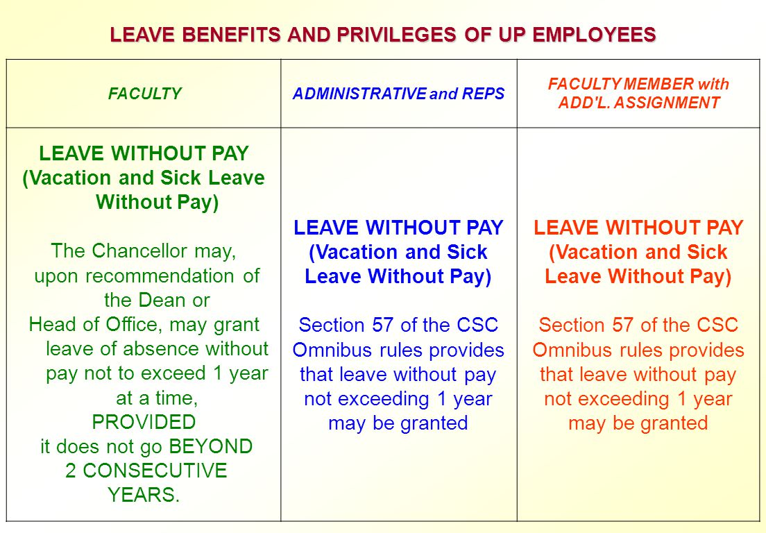 LEAVE BENEFITS AND PRIVILEGES OF UP EMPLOYEES LEAVE WITHOUT PAY