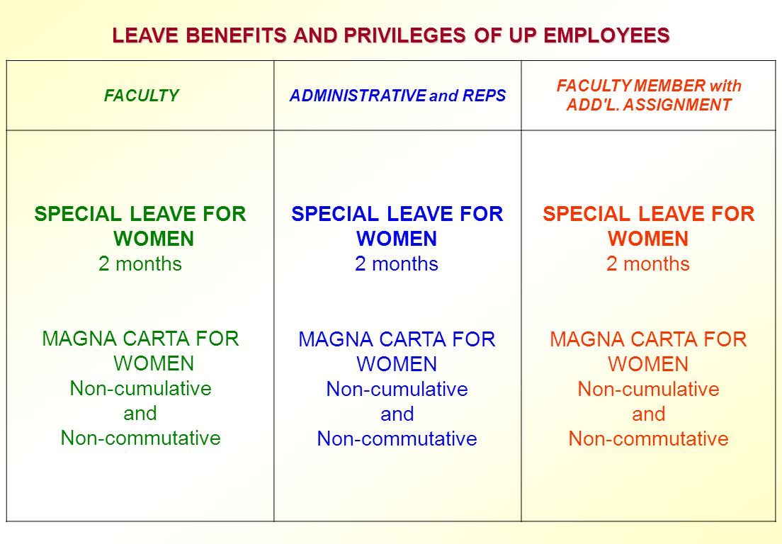 LEAVE BENEFITS AND PRIVILEGES OF UP EMPLOYEES SPECIAL LEAVE FOR WOMEN