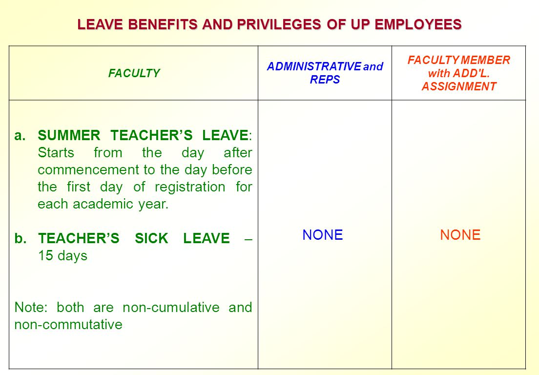 LEAVE BENEFITS AND PRIVILEGES OF UP EMPLOYEES
