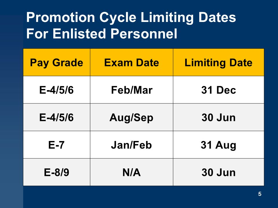 Promotion Cycle Limiting Dates For Enlisted Personnel