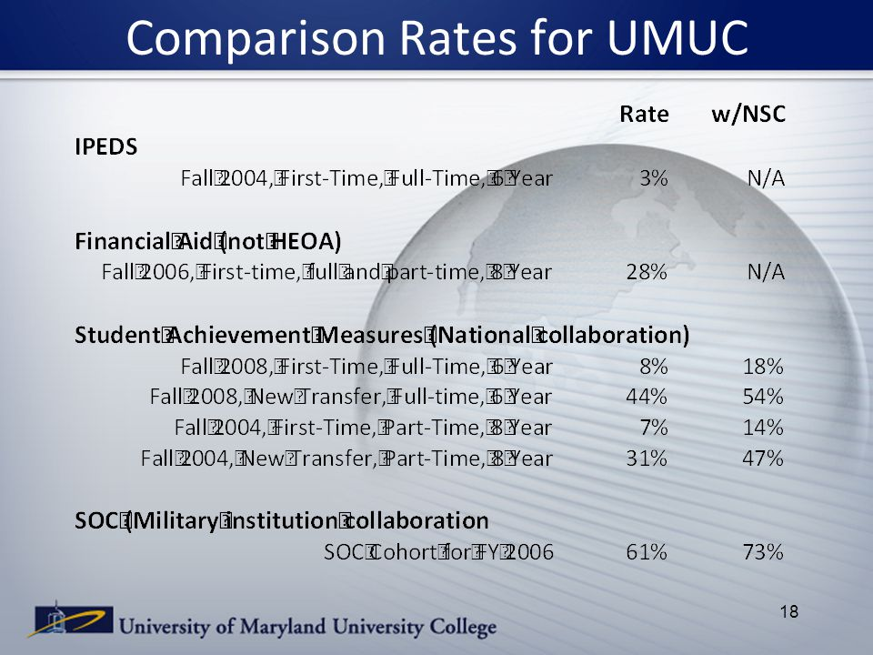 Comparison Rates for UMUC