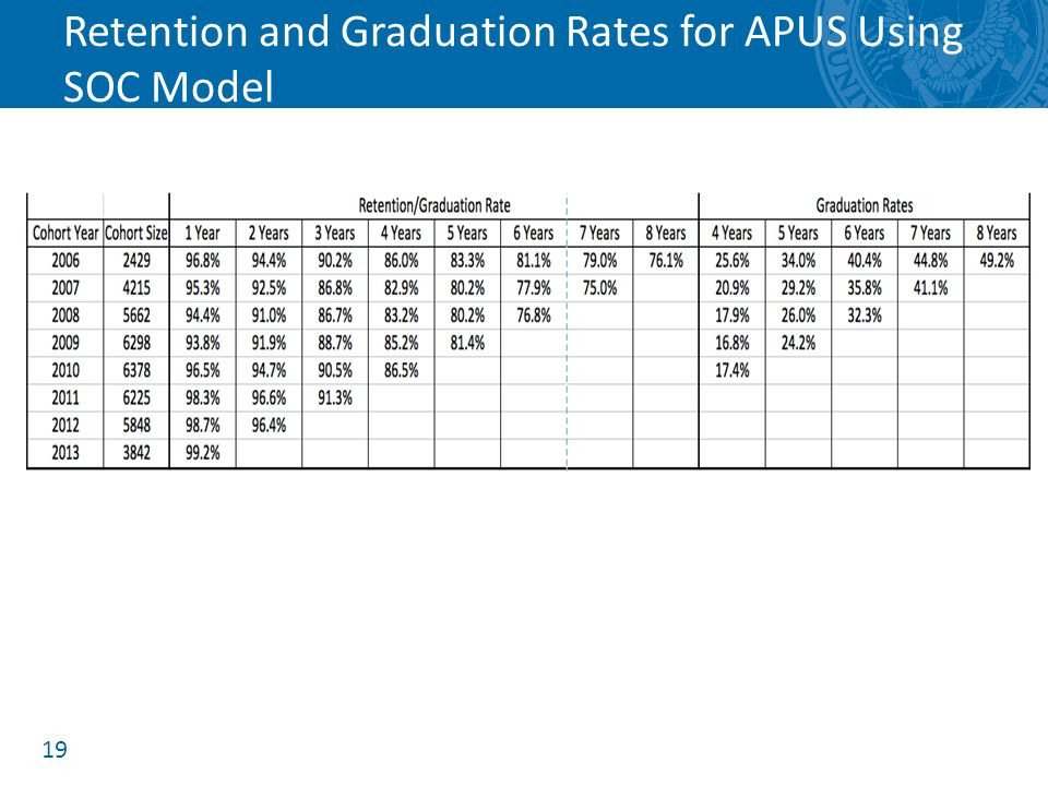 Retention and Graduation Rates for APUS Using SOC Model