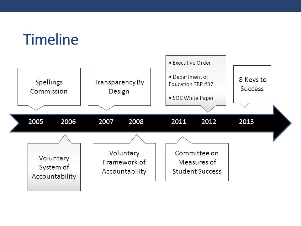 Timeline 8 Keys to Success Spellings Commission Transparency By Design
