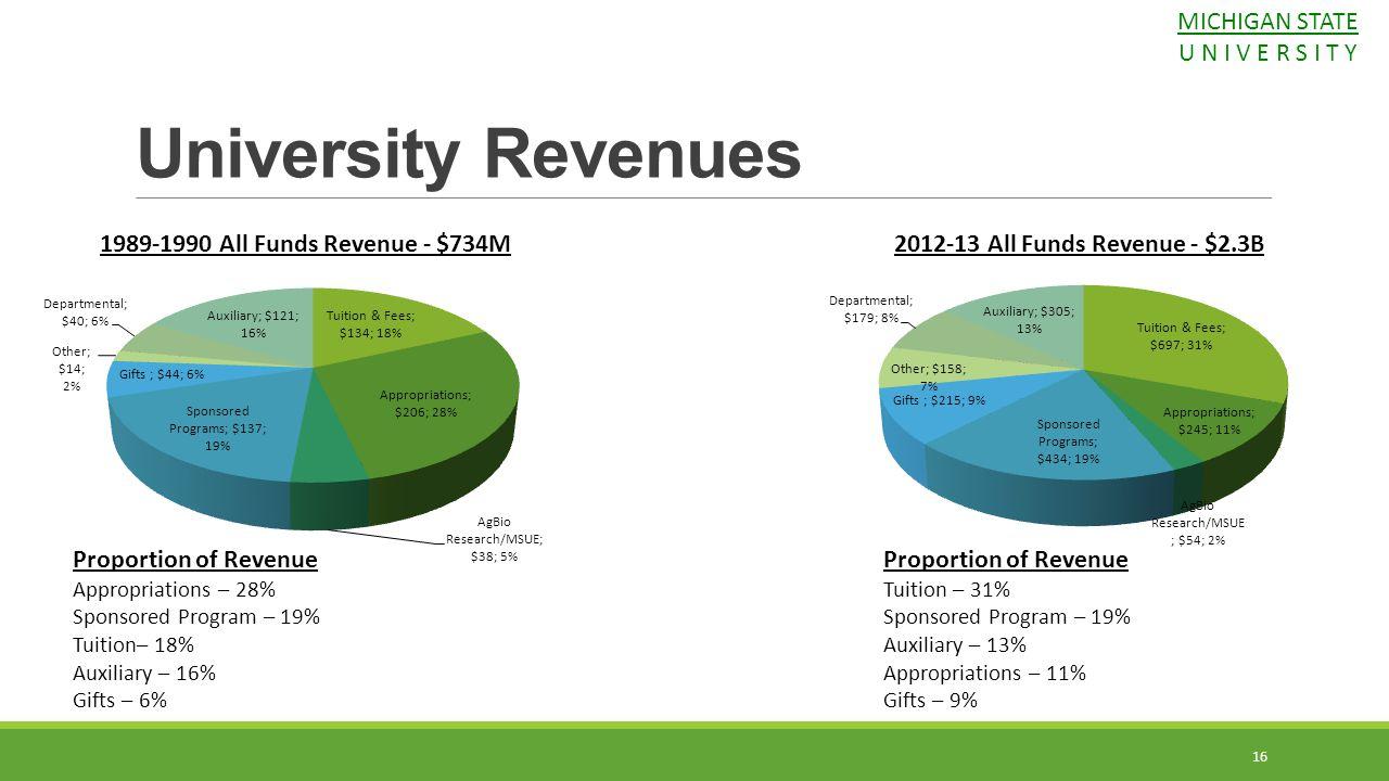 University Revenues MICHIGAN STATE U N I V E R S I T Y