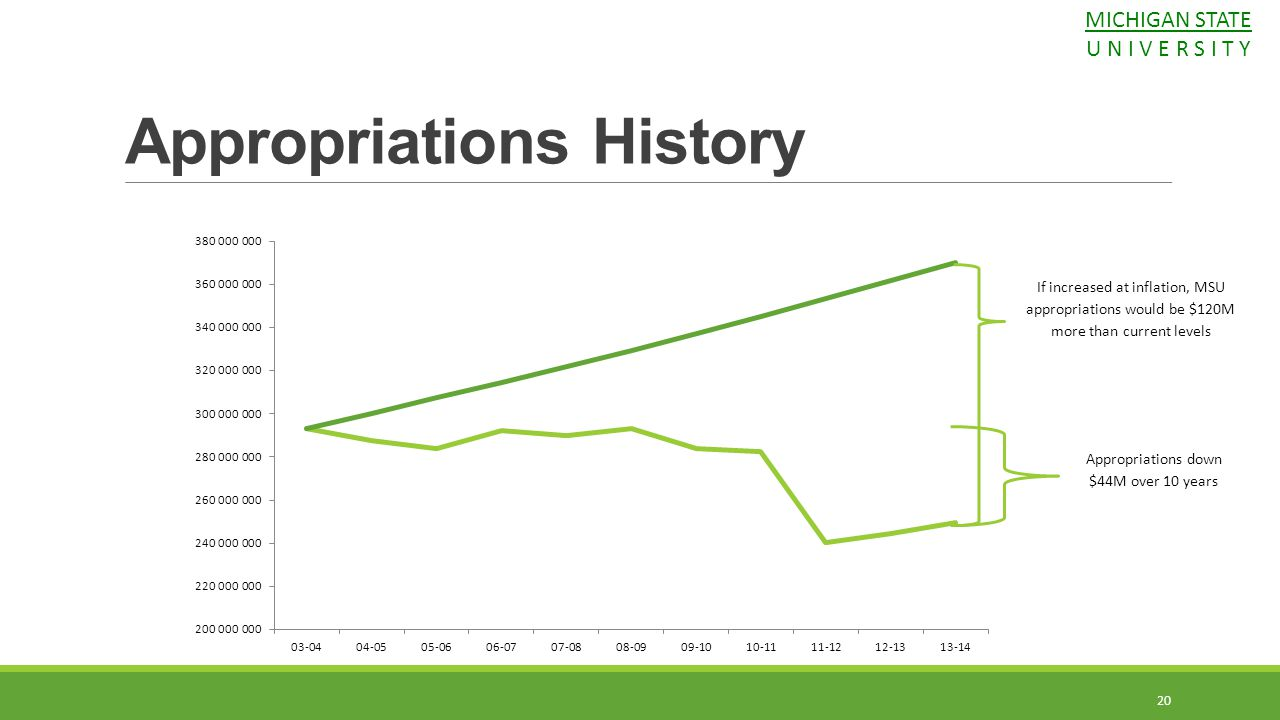 Appropriations down $44M over 10 years