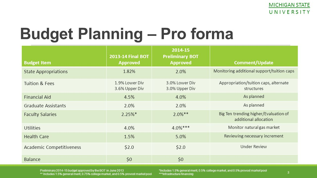 Budget Planning – Pro forma
