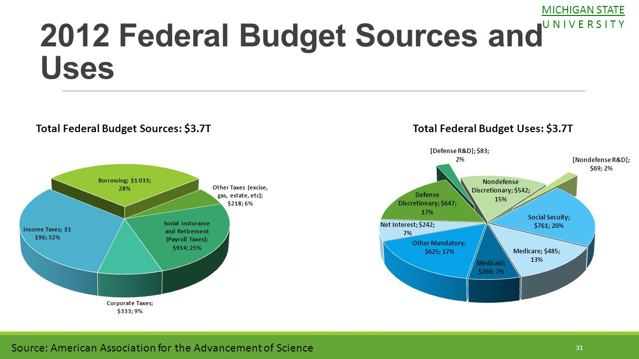 2012 Federal Budget Sources and Uses