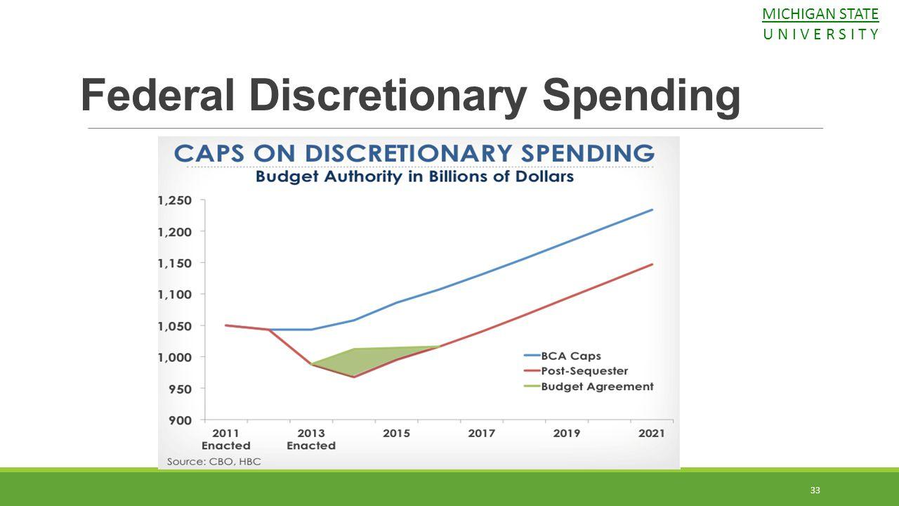 Federal Discretionary Spending