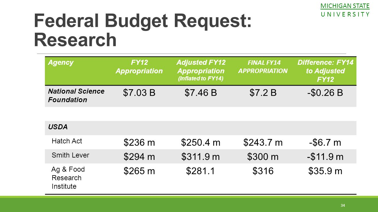 Federal Budget Request: Research