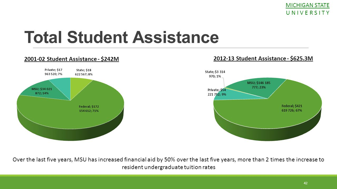 Total Student Assistance