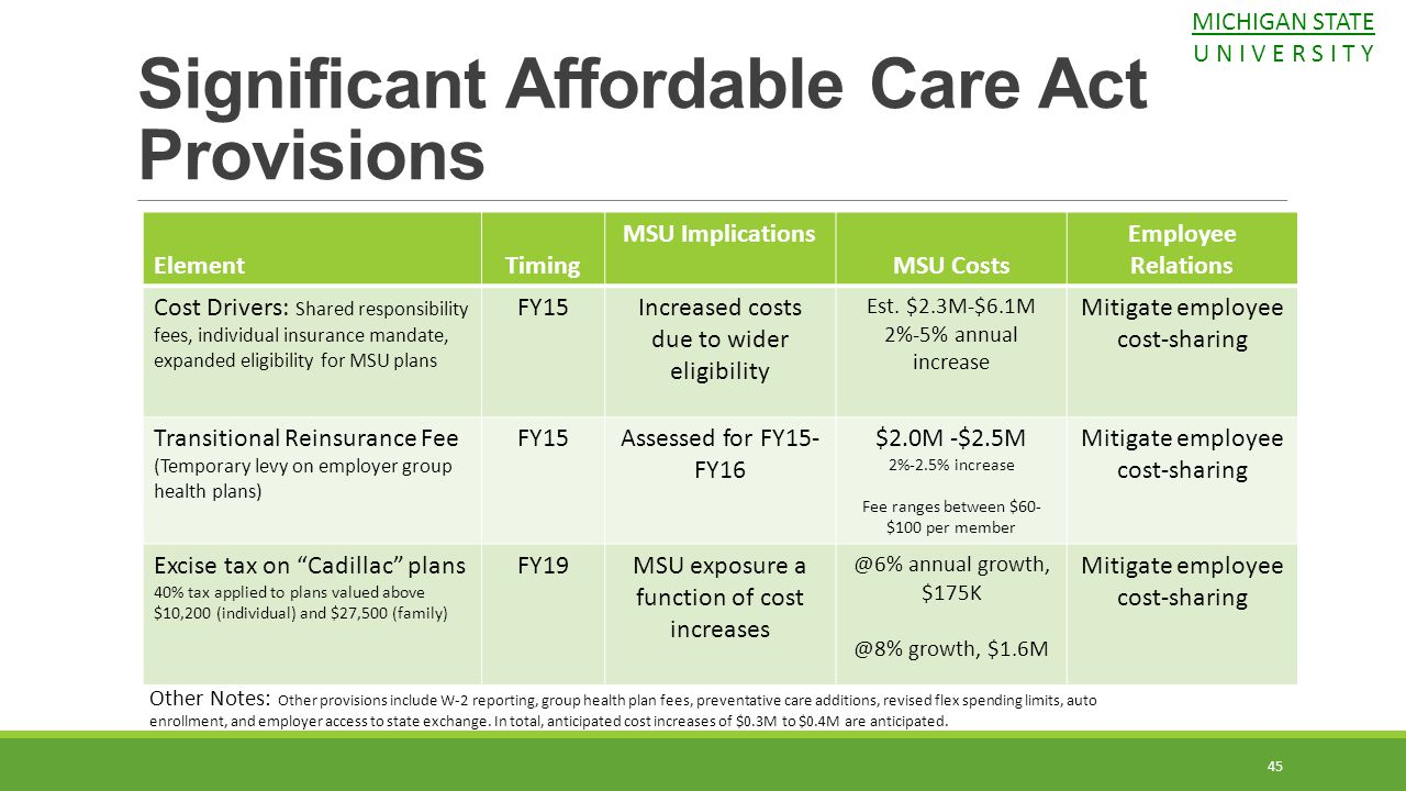 Significant Affordable Care Act Provisions