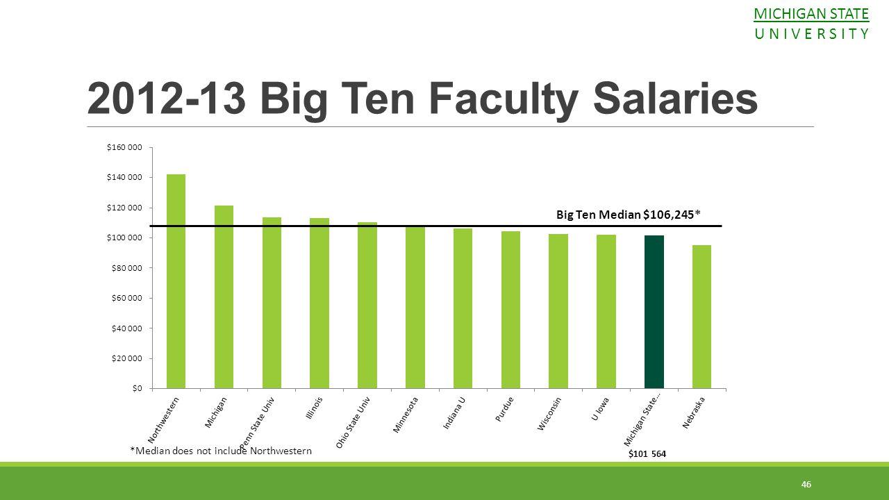 2012-13 Big Ten Faculty Salaries