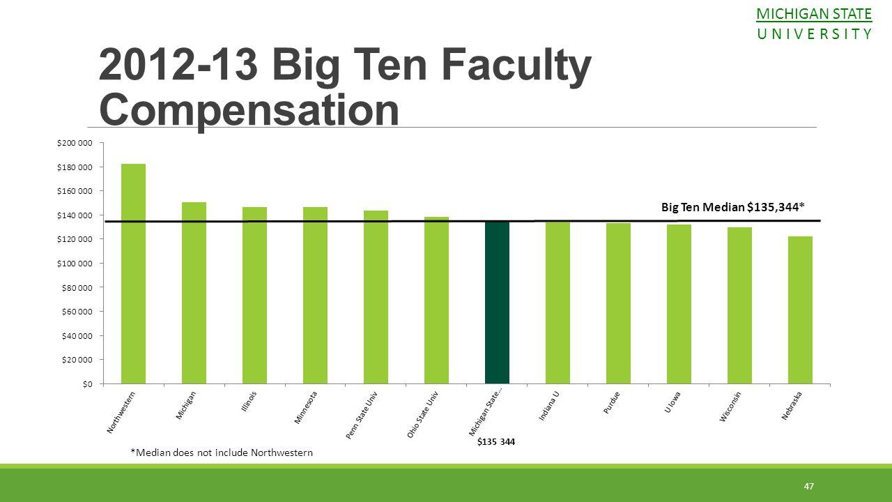 2012-13 Big Ten Faculty Compensation