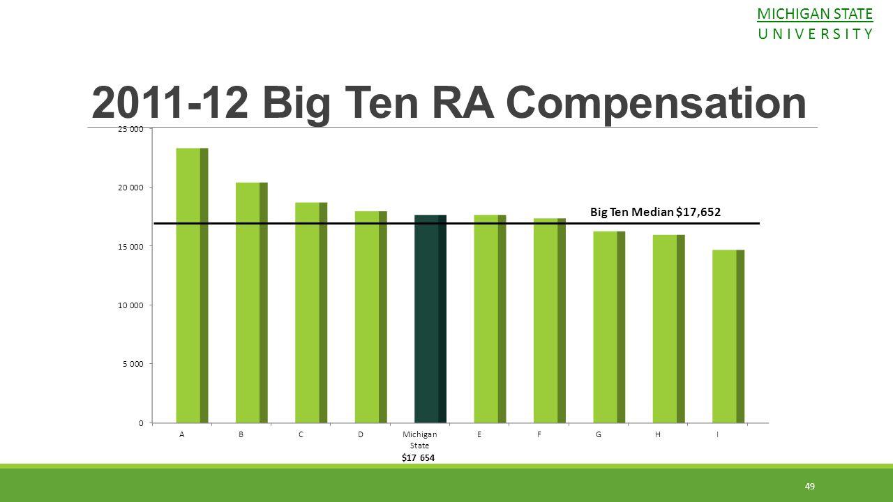 2011-12 Big Ten RA Compensation