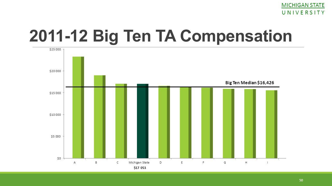 2011-12 Big Ten TA Compensation