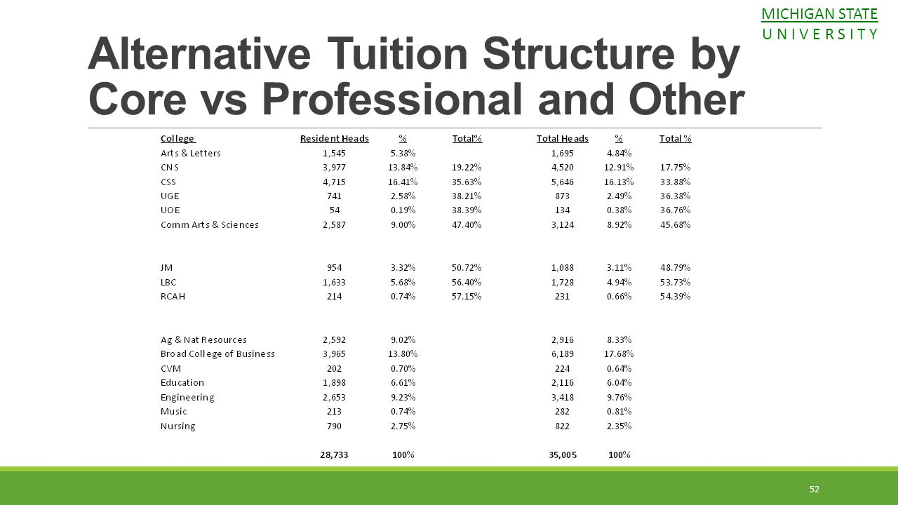 Alternative Tuition Structure by Core vs Professional and Other