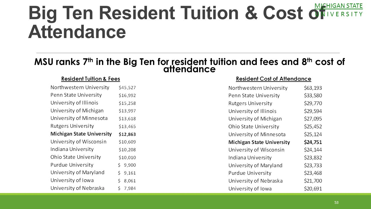 Resident Tuition & Fees Resident Cost of Attendance