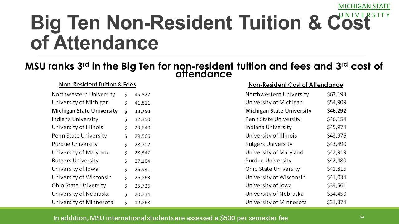 Non-Resident Tuition & Fees Non-Resident Cost of Attendance