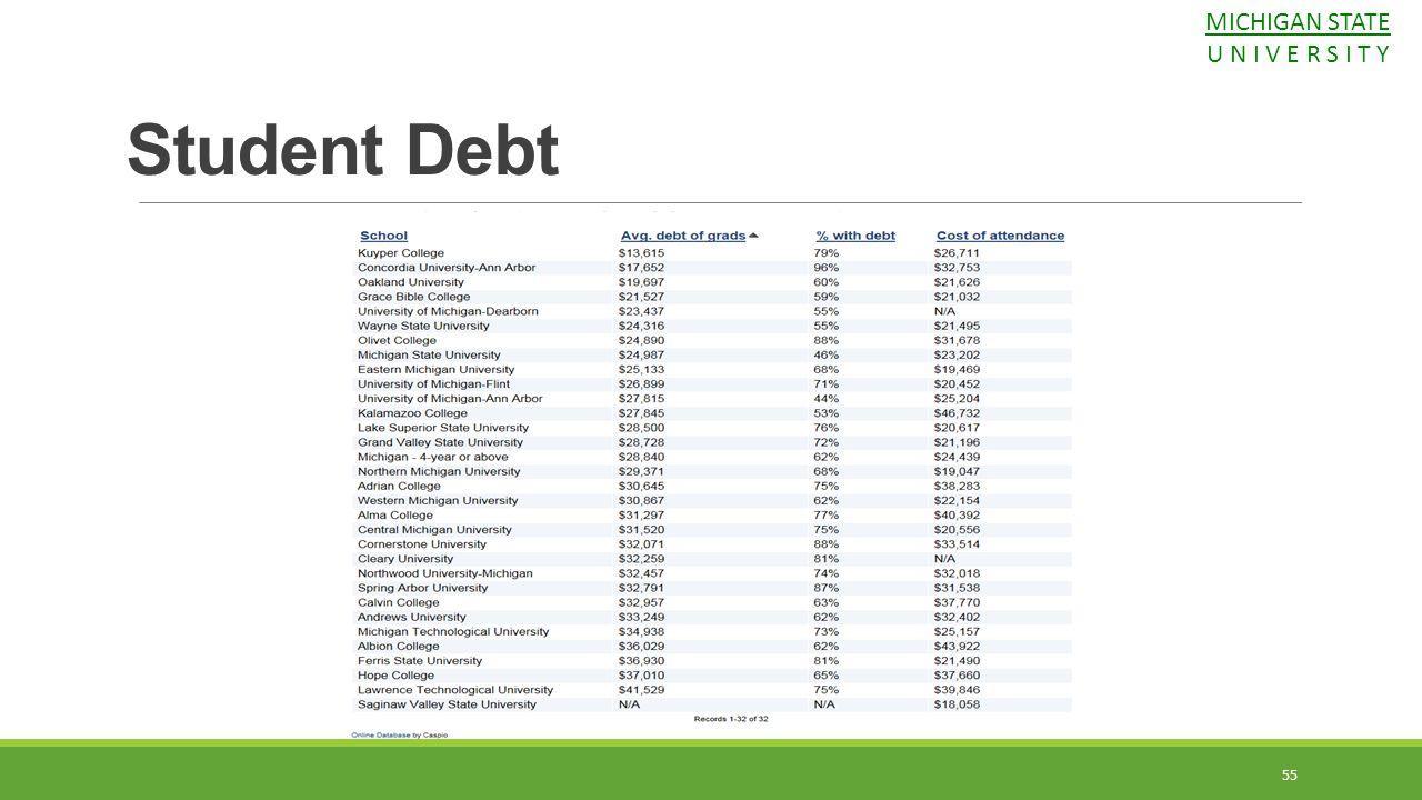 MICHIGAN STATE U N I V E R S I T Y Student Debt