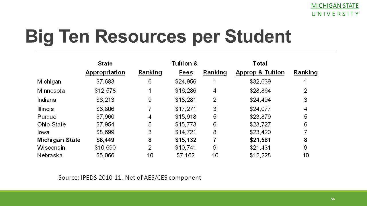 Big Ten Resources per Student