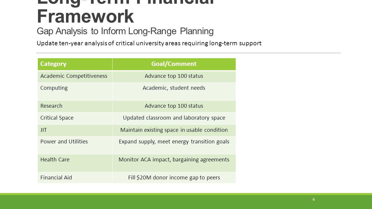 Long-Term Financial Framework Gap Analysis to Inform Long-Range Planning