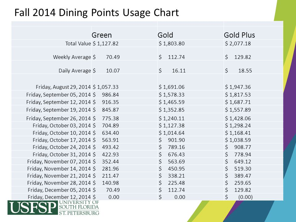 Fall 2014 Dining Points Usage Chart