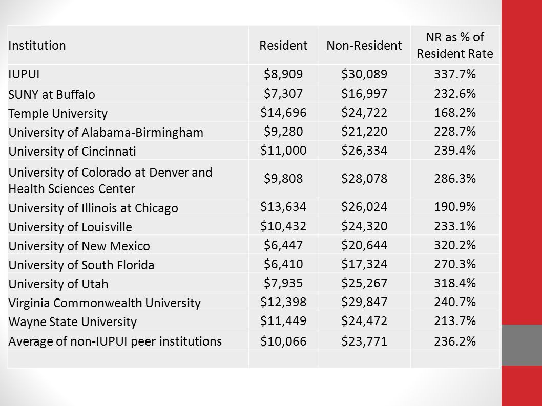 University of Alabama-Birmingham $9,280 $21,220 228.7%