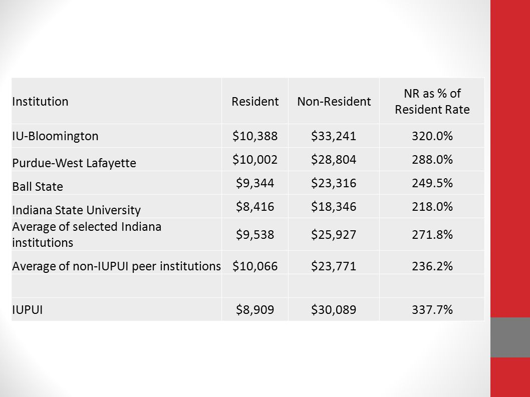 Institution Resident. Non-Resident. NR as % of Resident Rate. IU-Bloomington. $10,388. $33,241.