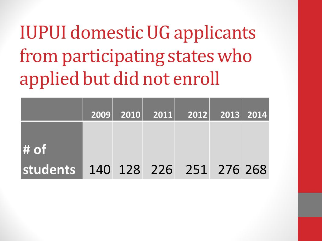 IUPUI domestic UG applicants from participating states who applied but did not enroll