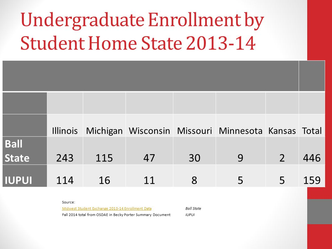 Undergraduate Enrollment by Student Home State 2013-14