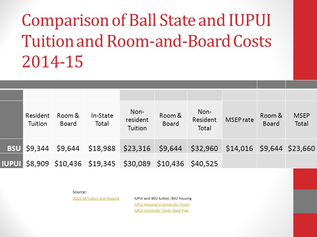 Comparison of Ball State and IUPUI Tuition and Room-and-Board Costs 2014-15