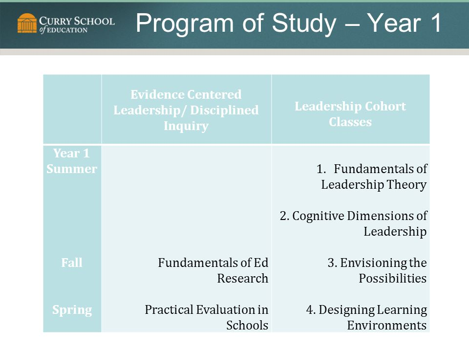 Program of Study – Year 1 Evidence Centered Leadership/ Disciplined Inquiry. Leadership Cohort Classes.