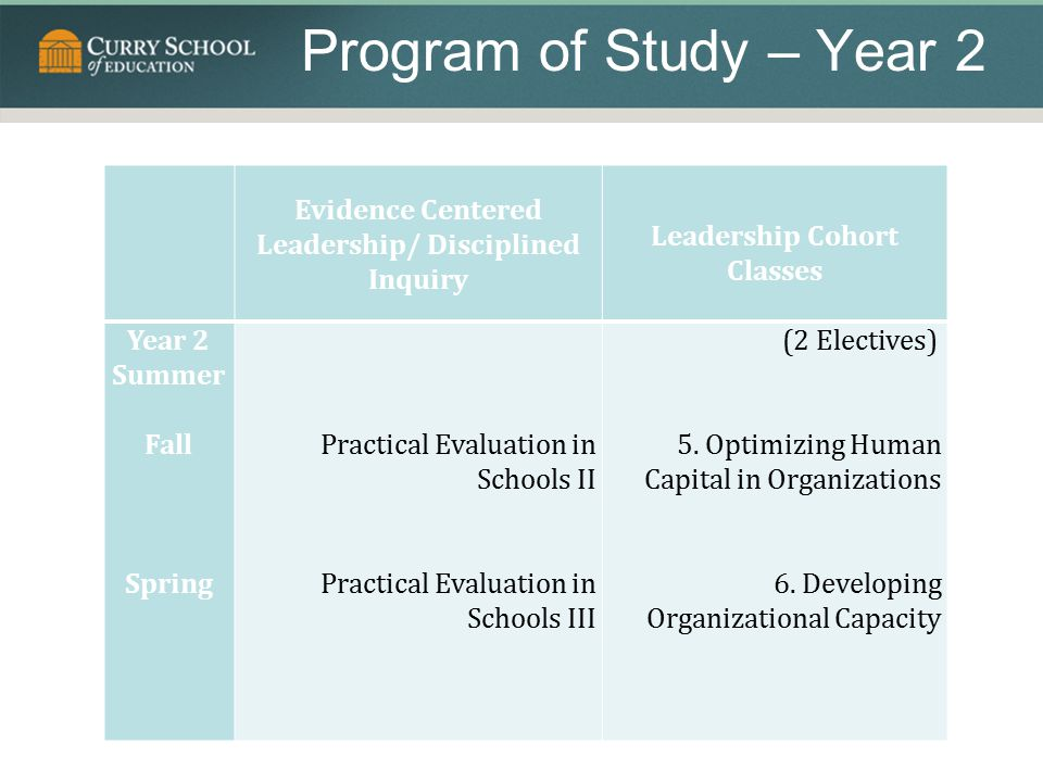 Program of Study – Year 2 Evidence Centered Leadership/ Disciplined Inquiry. Leadership Cohort Classes.